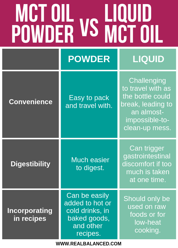 MCT-Oil-Powder-vs-Liquid-MCT-Oil-Which-Is-BetterMCT-Oil-Powder-vs-Liquid-MCT-Oil-Which-Is-Better