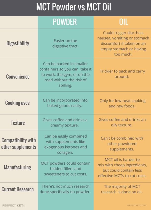 mct powder vs mct oil inforgraphic cheat sheet
